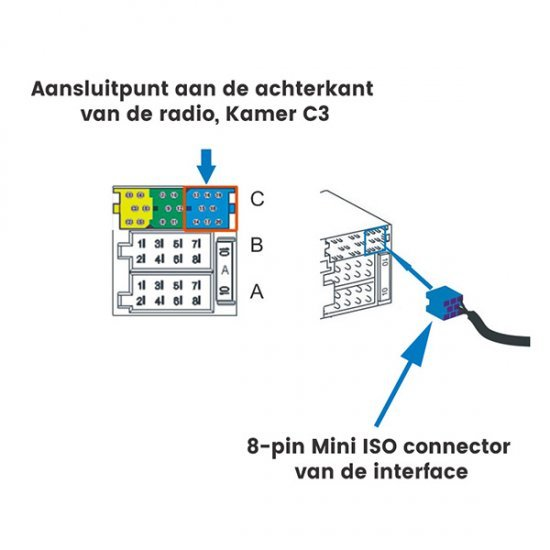 Bluetooth / USB / AUX interface / audio adapter voor FIAT autoradio's (MN-BUA-FA)