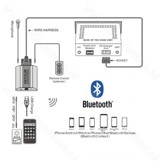 Yatour Bluetooth interface / audio adapter met AUX ingang voor Honda Goldwing GL1800 radio's (YT-BTA-HON2F)