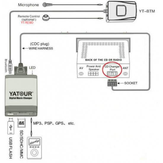Yatour USB, SD, AUX Ingang, MP3 interface / audio adapter voor Blaupunkt autoradio's (YTM06-BLAU)