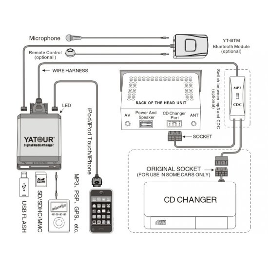 Yatour USB, SD, iPod, iPhone, AUX ingang, MP3 interface / audio adapter voor Nissan autoradio's (YTM07-NIS)
